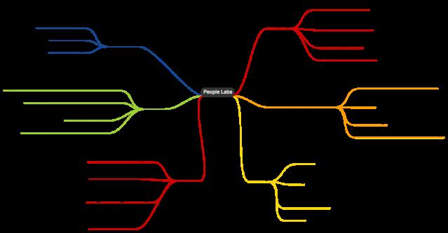 NordstromMindMap